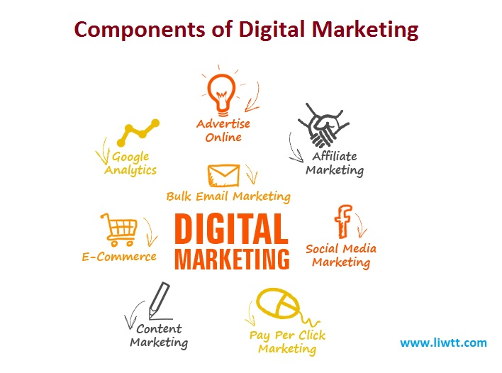 Components of Digital Marketing